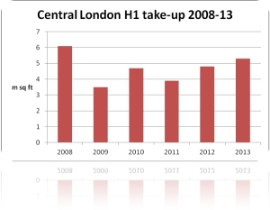 Central London H1 take-up 2008-2013