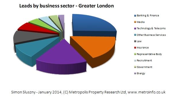 Top 10 London Business Sectors in 2013 | Metropolis - www