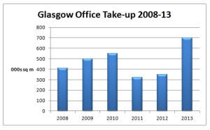Glasgow Office Take Up