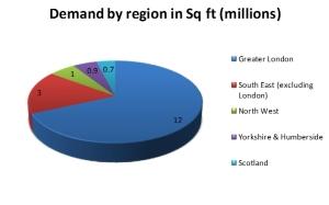 OD sq ft by region