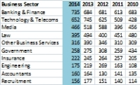 top ten business sectors