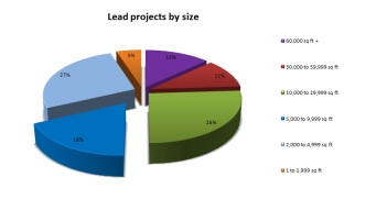 4Leadsbyprojectsizeuk